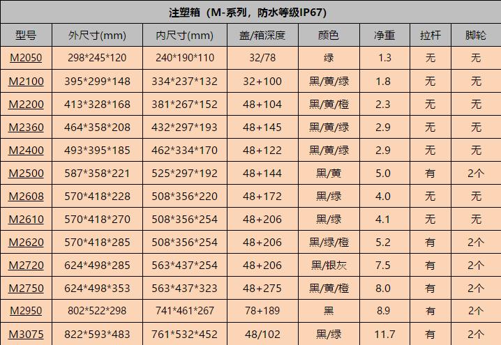 三军行安全箱防护箱尺寸表(大全)